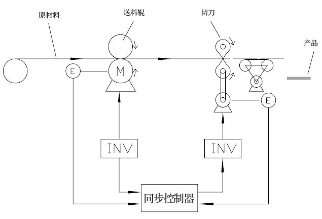 平捷自动化设备有限公司--意大利lika编码器, 意大利